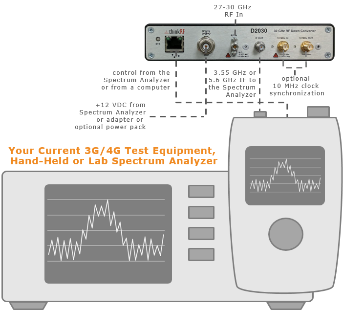 D2030 RF Downconverter seamless connects to 3G/4G test equipment